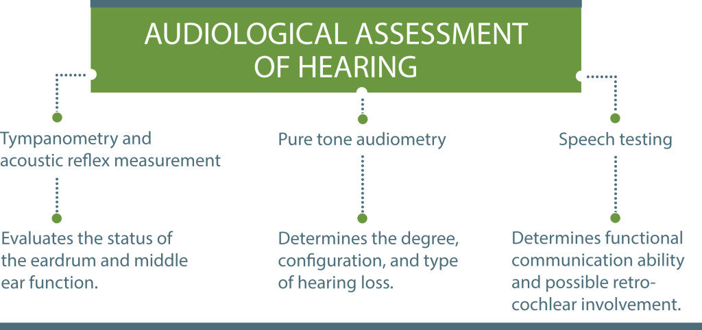 audiological assessment chart